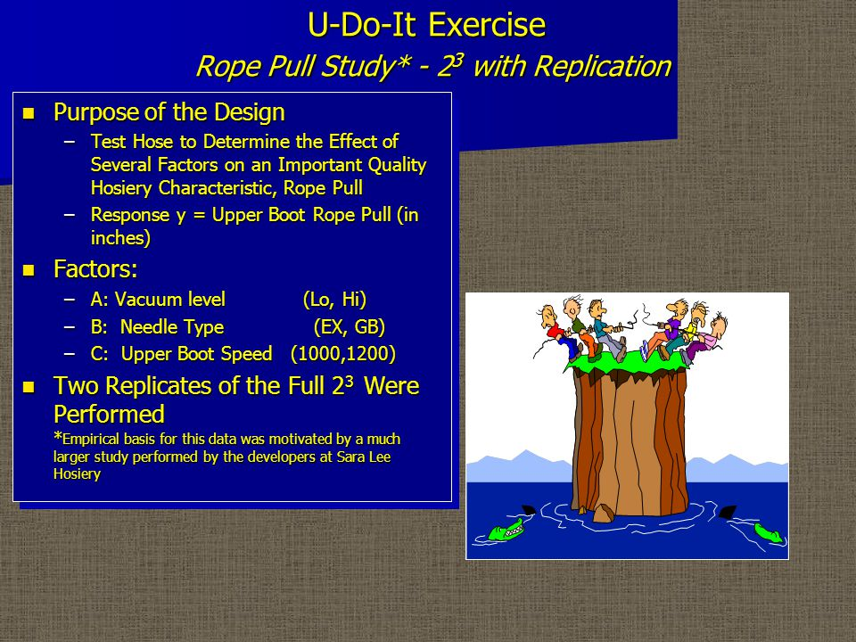 U-Do-It Exercise Rope Pull Study* - 2 3 with Replication Purpose of the Design Purpose of the Design –Test Hose to Determine the Effect of Several Factors on an Important Quality Hosiery Characteristic, Rope Pull –Response y = Upper Boot Rope Pull (in inches) Factors: Factors: –A: Vacuum level (Lo, Hi) –B: Needle Type (EX, GB) –C: Upper Boot Speed (1000,1200) Two Replicates of the Full 2 3 Were Performed * Empirical basis for this data was motivated by a much larger study performed by the developers at Sara Lee Hosiery Two Replicates of the Full 2 3 Were Performed * Empirical basis for this data was motivated by a much larger study performed by the developers at Sara Lee Hosiery Purpose of the Design Purpose of the Design –Test Hose to Determine the Effect of Several Factors on an Important Quality Hosiery Characteristic, Rope Pull –Response y = Upper Boot Rope Pull (in inches) Factors: Factors: –A: Vacuum level (Lo, Hi) –B: Needle Type (EX, GB) –C: Upper Boot Speed (1000,1200) Two Replicates of the Full 2 3 Were Performed * Empirical basis for this data was motivated by a much larger study performed by the developers at Sara Lee Hosiery Two Replicates of the Full 2 3 Were Performed * Empirical basis for this data was motivated by a much larger study performed by the developers at Sara Lee Hosiery