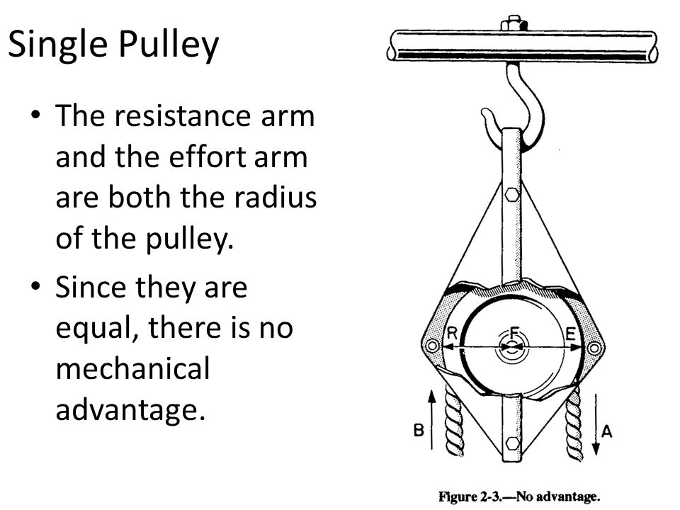 Single Pulley The resistance arm and the effort arm are both the radius of the pulley. Since they are equal, there is no mechanical advantage.