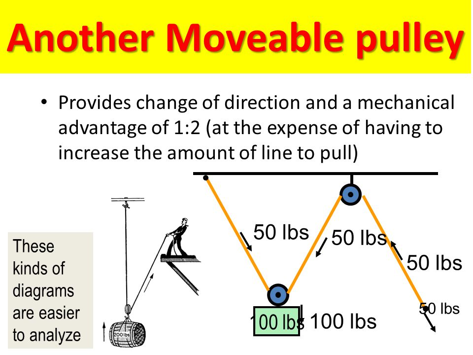 Another Moveable pulley Provides change of direction and a mechanical advantage of 1:2 (at the expense of having to increase the amount of line to pul