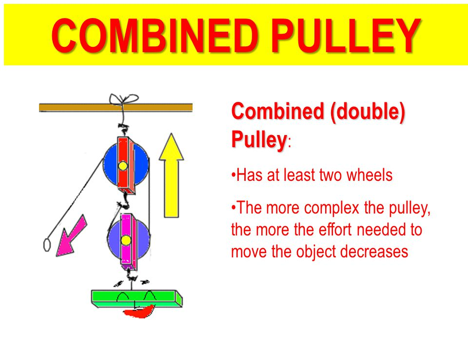 Combined (double) Pulley Combined (double) Pulley : Has at least two wheels The more complex the pulley, the more the effort needed to move the object