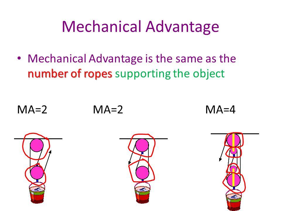 Mechanical Advantage number of ropes Mechanical Advantage is the same as the number of ropes supporting the object MA=2 MA=2 MA=4