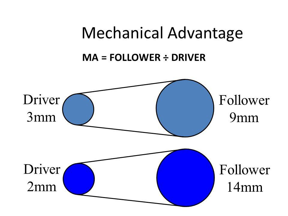 Mechanical Advantage MA = FOLLOWER ÷ DRIVER Driver 3mm Follower 9mm Driver 2mm Follower 14mm