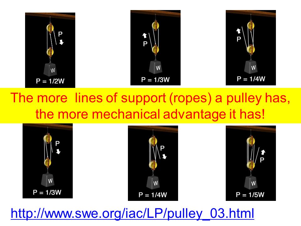 http://www.swe.org/iac/LP/pulley_03.html The more lines of support (ropes) a pulley has, the more mechanical advantage it has!