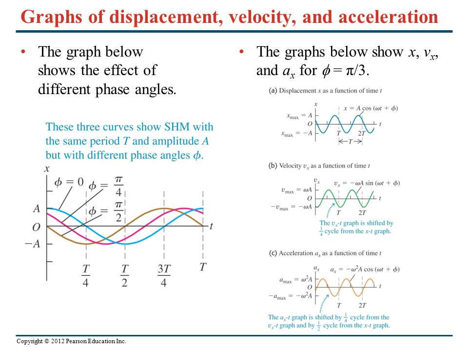 Copyright © 2012 Pearson Education Inc. Graphs of displacement, velocity, and acceleration The graph below shows the effect of different phase angles.