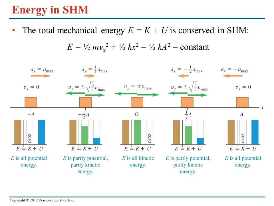 Copyright © 2012 Pearson Education Inc. Energy in SHM The total mechanical energy E = K + U is conserved in SHM: E = ½ mv x 2 + ½ kx 2 = ½ kA 2 = cons