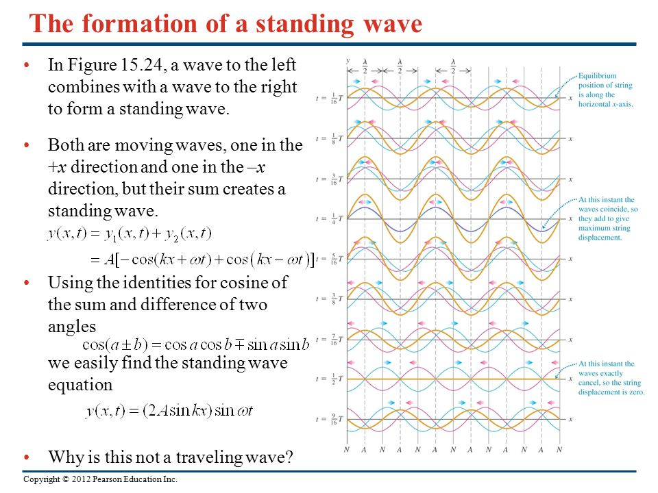 Copyright © 2012 Pearson Education Inc. The formation of a standing wave In Figure 15.24, a wave to the left combines with a wave to the right to form