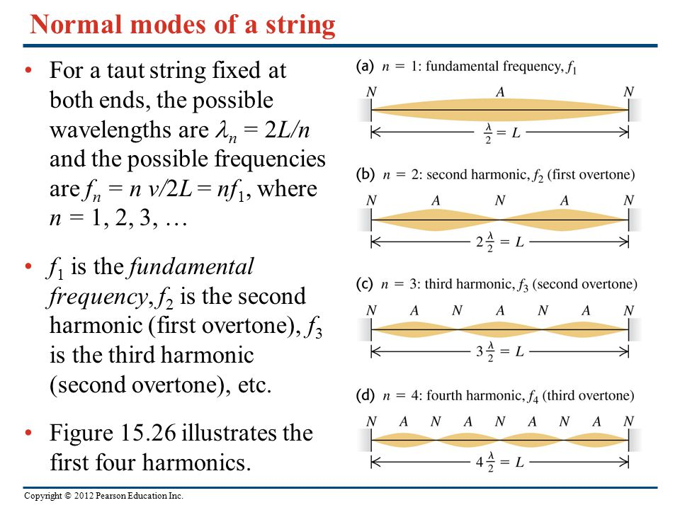 Copyright © 2012 Pearson Education Inc. Normal modes of a string For a taut string fixed at both ends, the possible wavelengths are n = 2L/n and the p