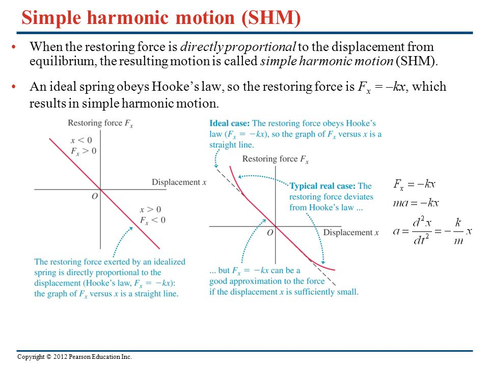 Copyright © 2012 Pearson Education Inc. Simple harmonic motion (SHM) When the restoring force is directly proportional to the displacement from equili