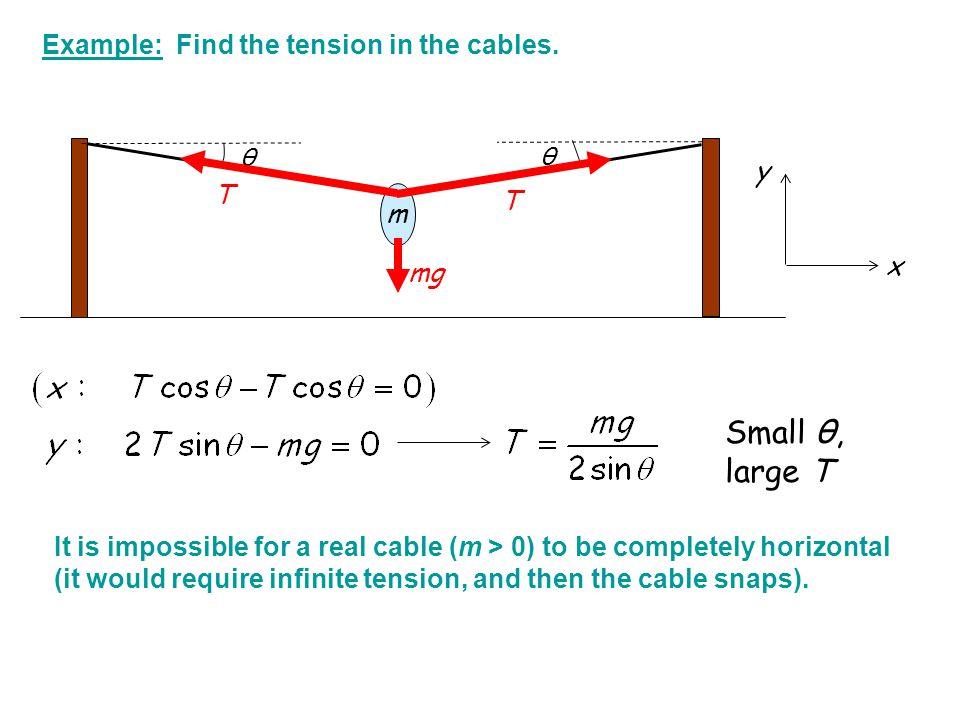 θ θ mg T T Example: Find the tension in the cables. x y Small θ, large T m It is impossible for a real cable (m > 0) to be completely horizontal (it w