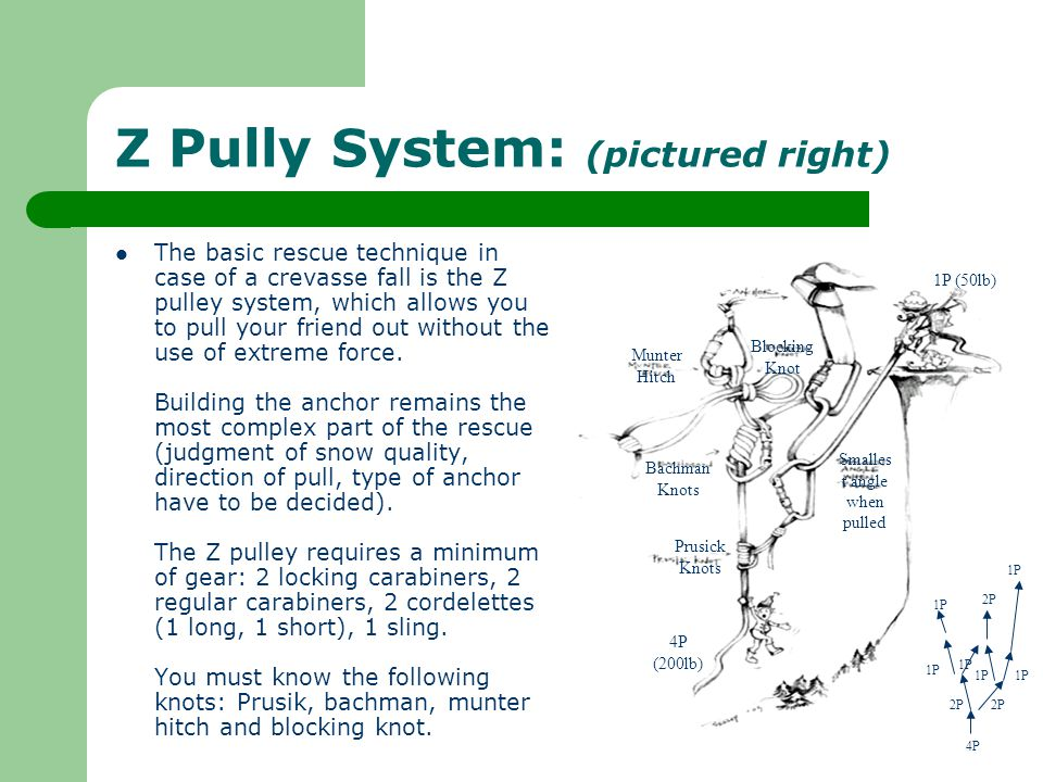 Z Pully System: (pictured right) The basic rescue technique in case of a crevasse fall is the Z pulley system, which allows you to pull your friend ou