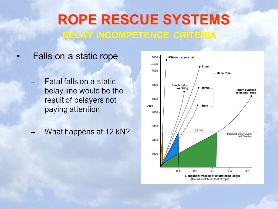 ROPE RESCUE SYSTEMS Falls on a static rope –Fatal falls on a static belay line would be the result of belayers not paying attention –What happens at 12 kN.