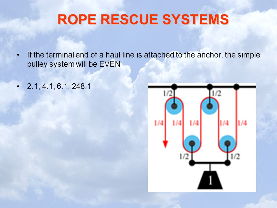 ROPE RESCUE SYSTEMS If the terminal end of a haul line is attached to the anchor, the simple pulley system will be EVEN 2:1, 4:1, 6:1, 248:1