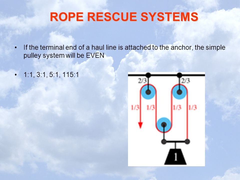 ROPE RESCUE SYSTEMS If the terminal end of a haul line is attached to the anchor, the simple pulley system will be EVEN 1:1, 3:1, 5:1, 115:1