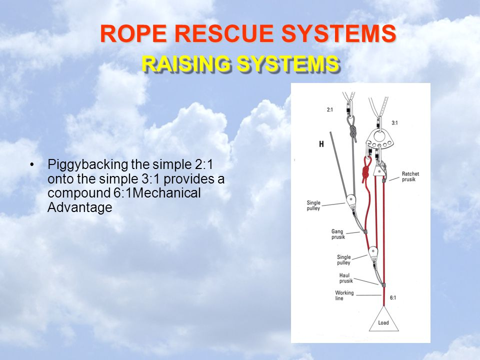 ROPE RESCUE SYSTEMS RAISING SYSTEMS Piggybacking the simple 2:1 onto the simple 3:1 provides a compound 6:1Mechanical Advantage
