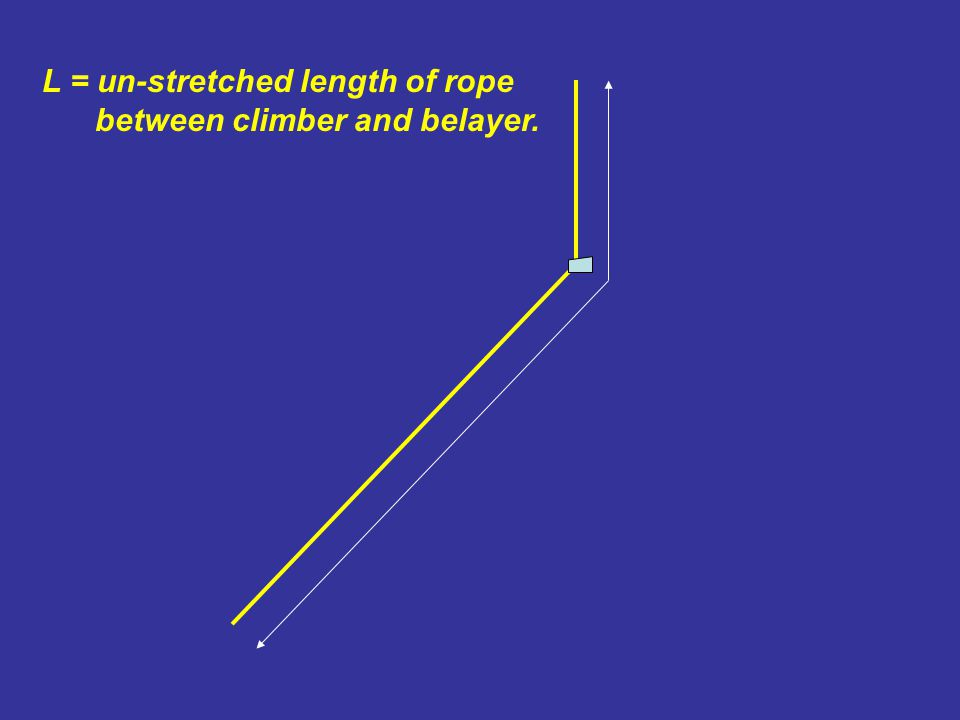 L = un-stretched length of rope between climber and belayer.