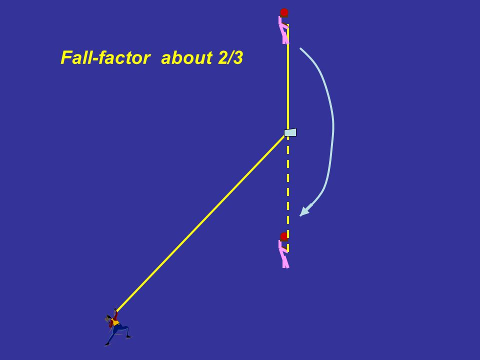 Fall-factor about 2/3