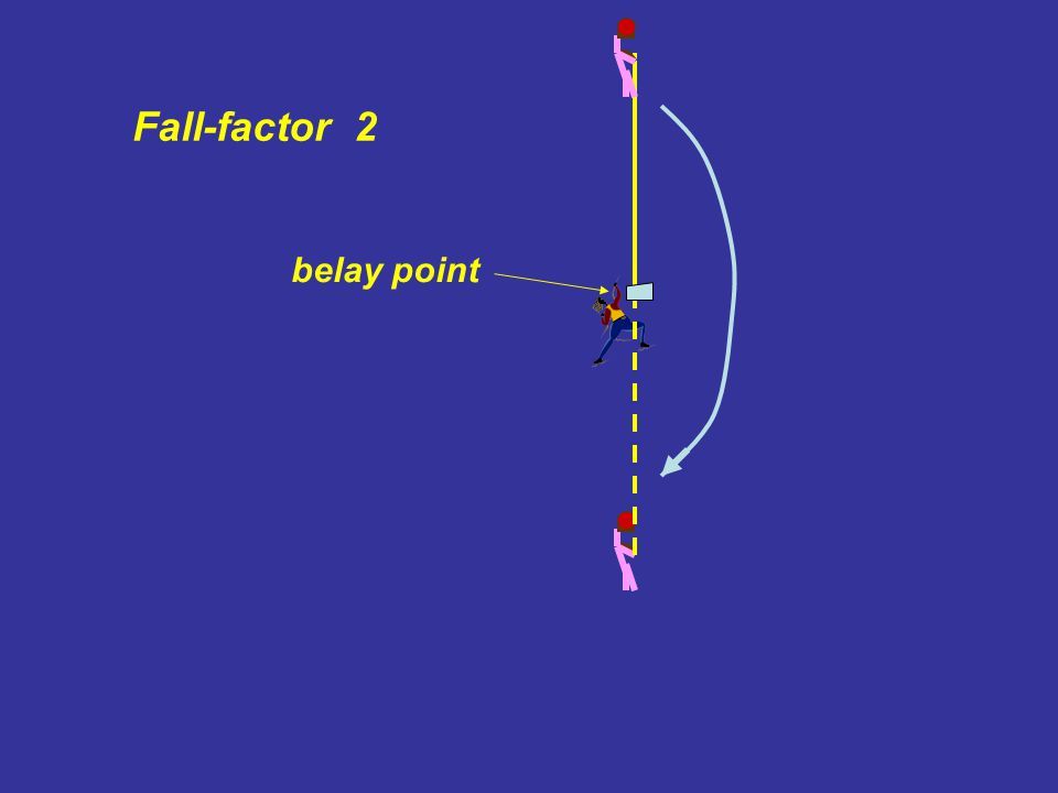 Fall-factor 2 belay point