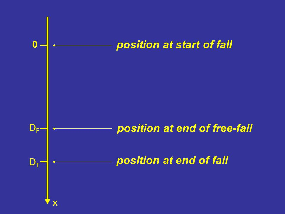 0 x DFDF DTDT position at start of fall position at end of free-fall position at end of fall
