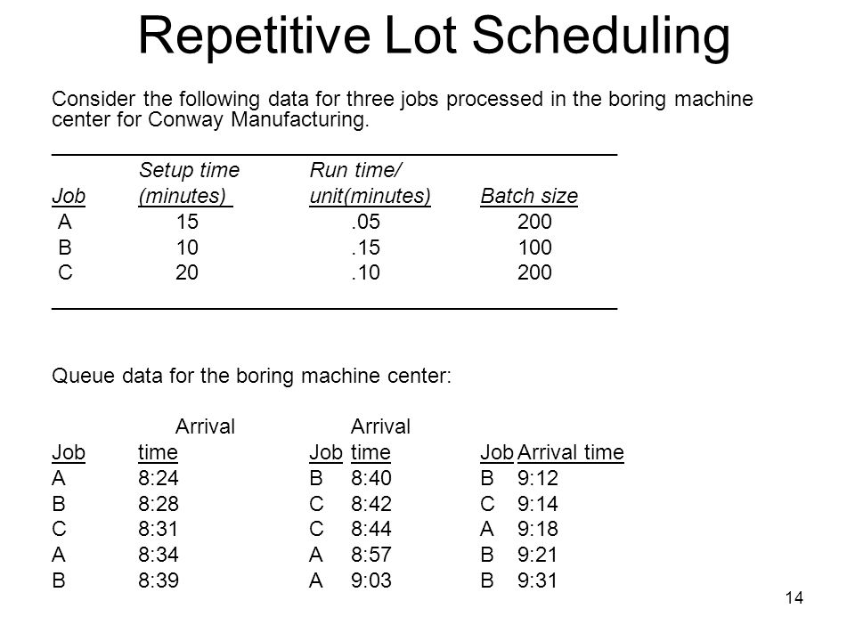 14 Repetitive Lot Scheduling Consider the following data for three jobs processed in the boring machine center for Conway Manufacturing.