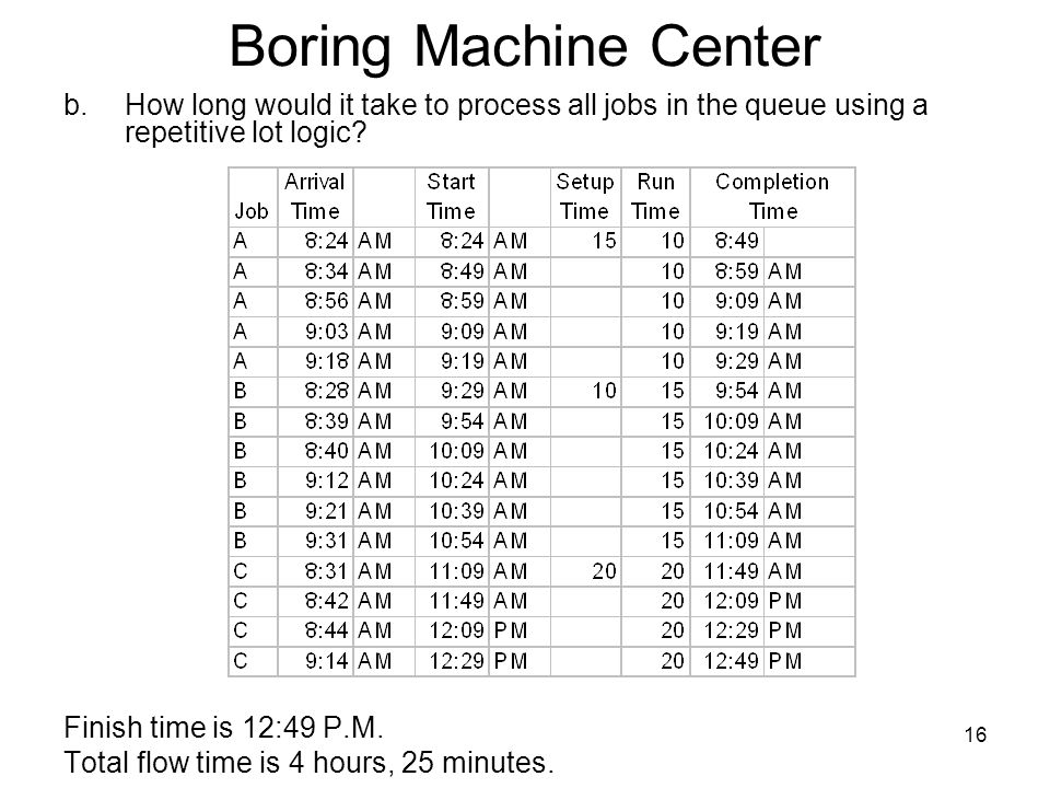 16 Boring Machine Center b.How long would it take to process all jobs in the queue using a repetitive lot logic.