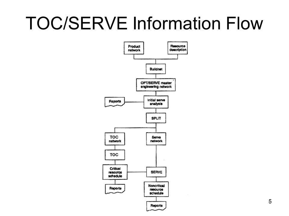 5 TOC/SERVE Information Flow