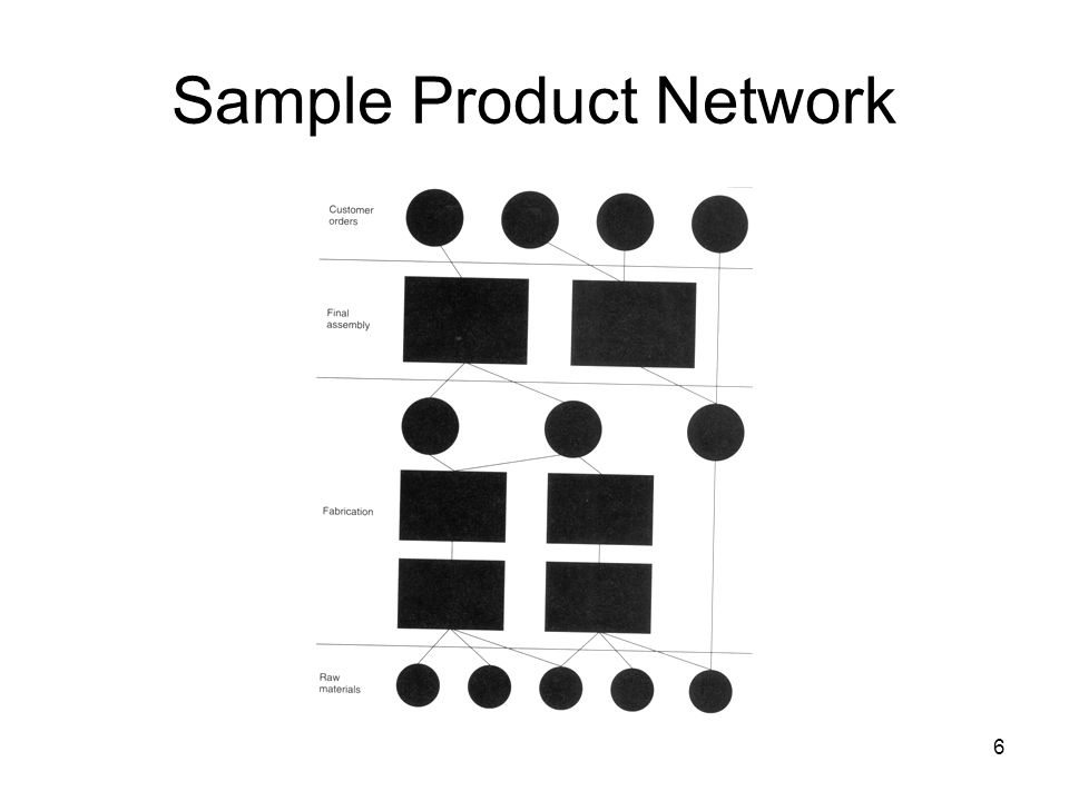 6 Sample Product Network