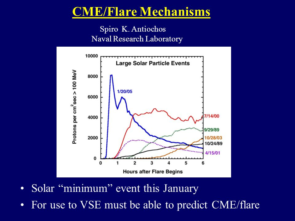 CME/Flare Mechanisms Solar minimum event this January For use to VSE must be able to predict CME/flare Spiro K.