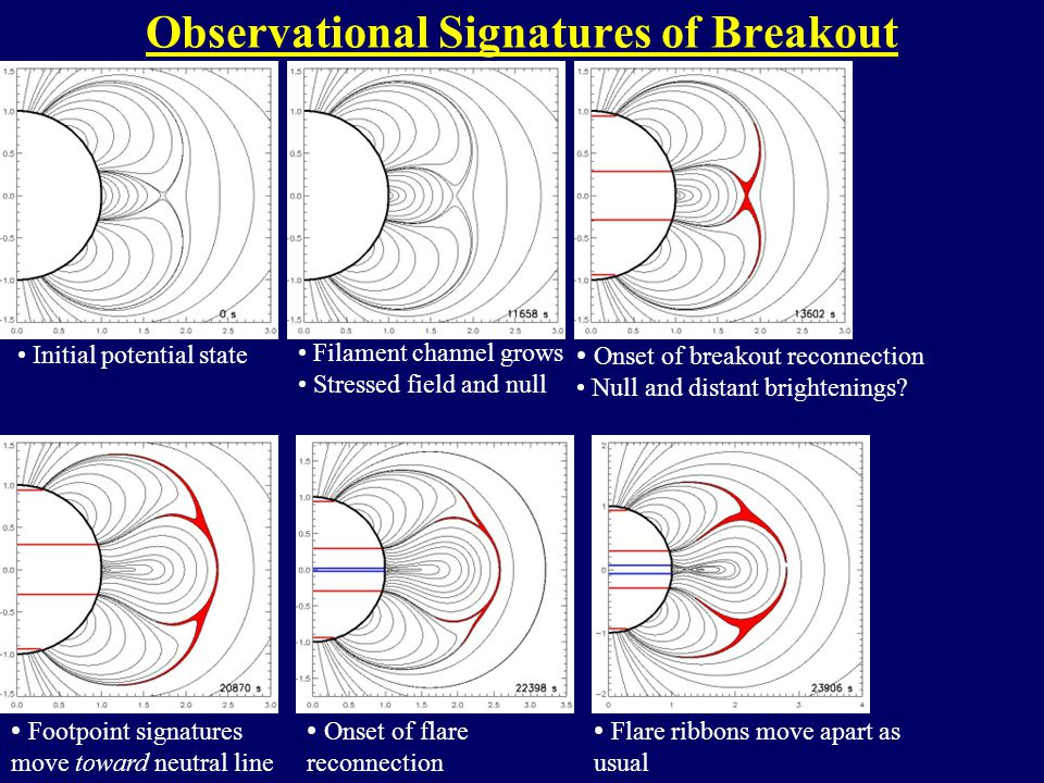 Observational Signatures of Breakout Initial potential state Filament channel grows Stressed field and null Onset of breakout reconnection Null and distant brightenings.