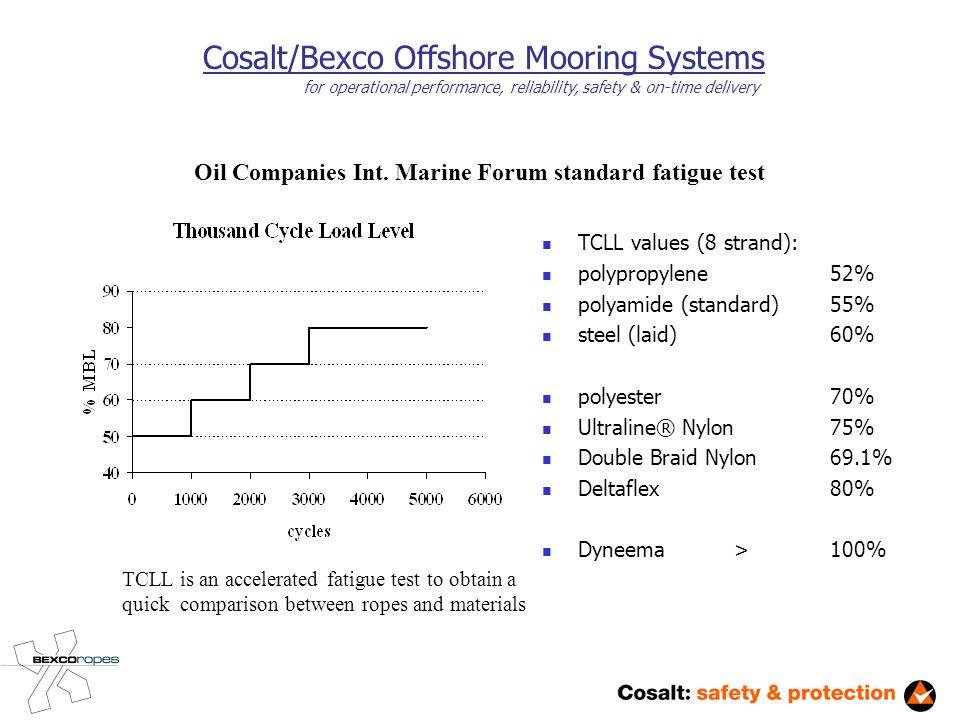 TCLL values (8 strand): polypropylene52% polyamide (standard)55% steel (laid)60% polyester70% Ultraline® Nylon75% Double Braid Nylon69.1% Deltaflex80% Dyneema> 100% Oil Companies Int.