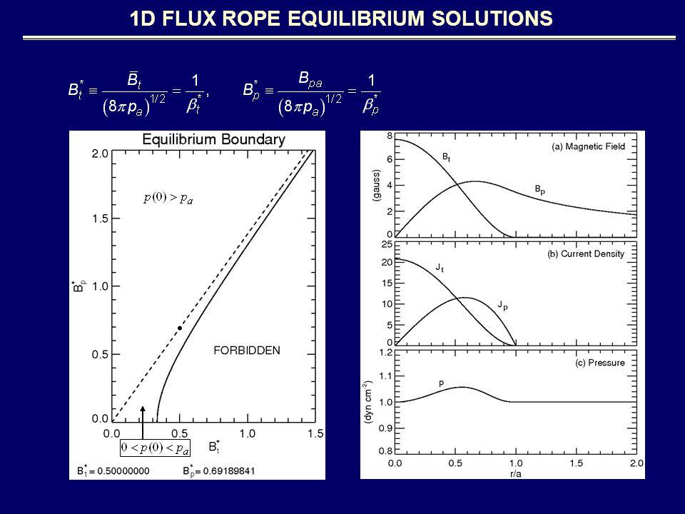 1D FLUX ROPE EQUILIBRIUM SOLUTIONS