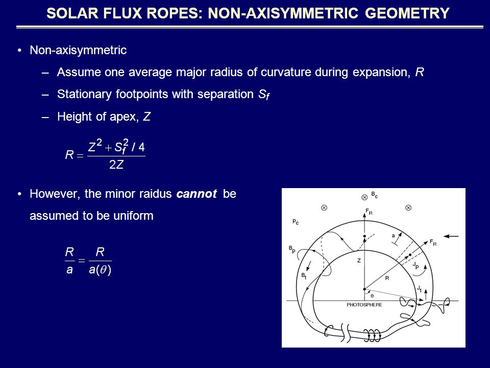 Non-axisymmetric –Assume one average major radius of curvature during expansion, R –Stationary footpoints with separation S f –Height of apex, Z However, the minor raidus cannot be assumed to be uniform SOLAR FLUX ROPES: NON-AXISYMMETRIC GEOMETRY
