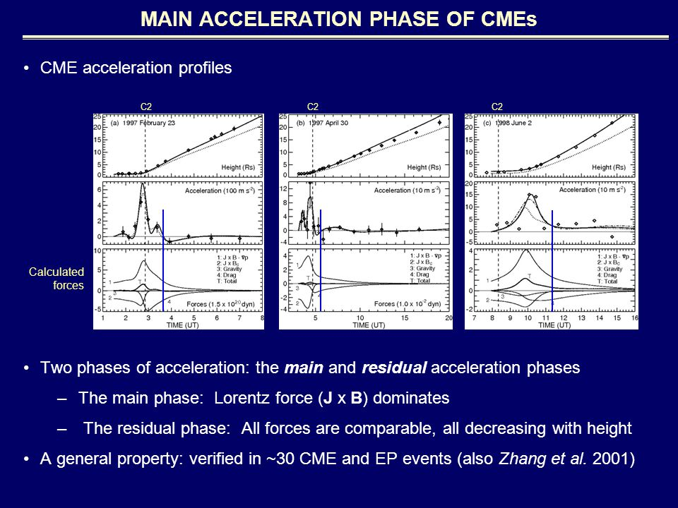 CME acceleration profiles Two phases of acceleration: the main and residual acceleration phases –The main phase: Lorentz force (J x B) dominates – The residual phase: All forces are comparable, all decreasing with height A general property: verified in ~30 CME and EP events (also Zhang et al.