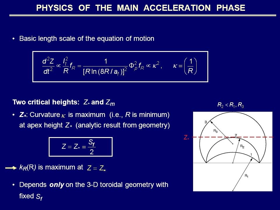Two critical heights: Z * and Z m Z * : Curvature is maximum (i.e., R is minimum) at apex height Z * (analytic result from geometry) k R (R) is maximum at Depends only on the 3-D toroidal geometry with fixed PHYSICS OF THE MAIN ACCELERATION PHASE Basic length scale of the equation of motion