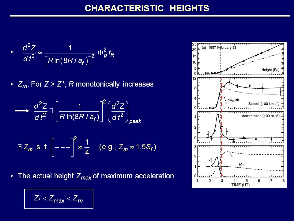 CHARACTERISTIC HEIGHTS Z m : For Z > Z*, R monotonically increases The actual height Z max of maximum acceleration