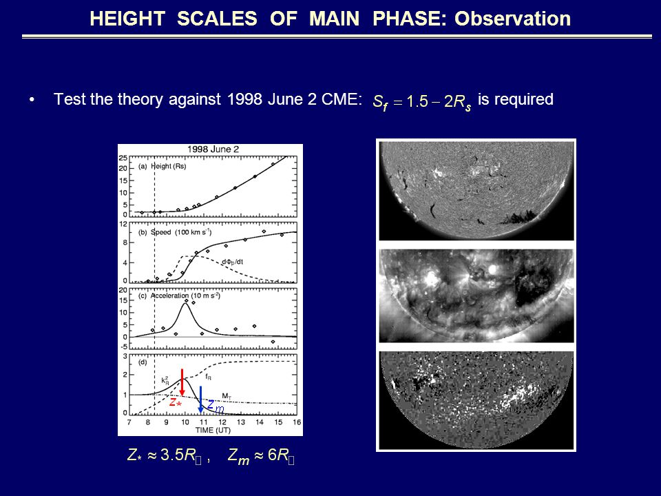 HEIGHT SCALES OF MAIN PHASE: Observation Test the theory against 1998 June 2 CME: is required