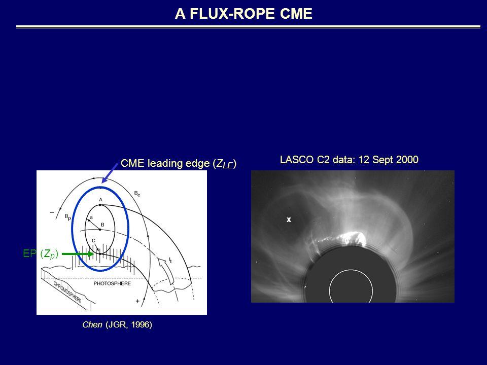 A FLUX-ROPE CME CME leading edge (Z LE ) EP (Z p ) Chen (JGR, 1996) LASCO C2 data: 12 Sept 2000 x