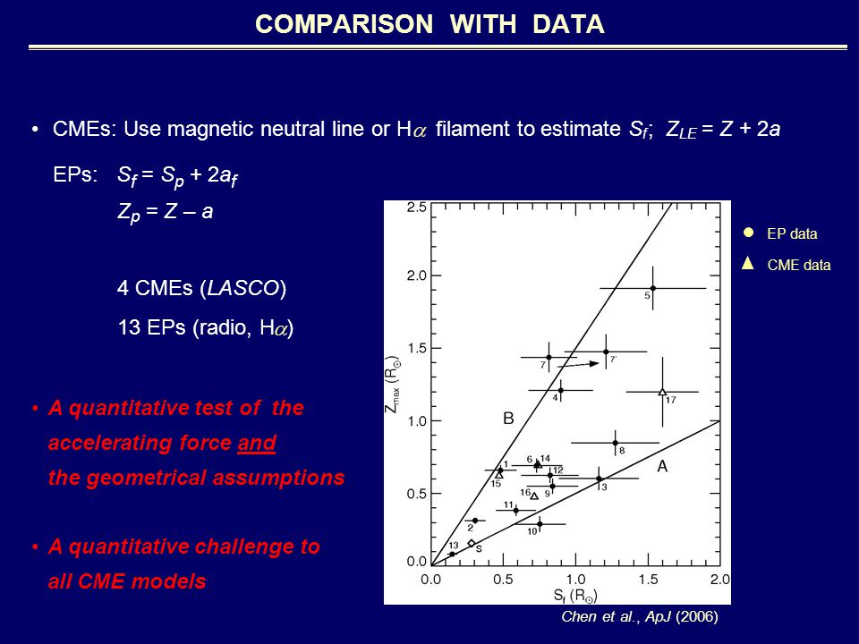 COMPARISON WITH DATA CMEs: Use magnetic neutral line or H filament to estimate S f ; Z LE = Z + 2a EPs: S f = S p + 2a f Z p = Z – a 4 CMEs (LASCO) 13 EPs (radio, H ) Chen et al., ApJ (2006) EP data CME data A quantitative test of the accelerating force and the geometrical assumptions A quantitative challenge to all CME models