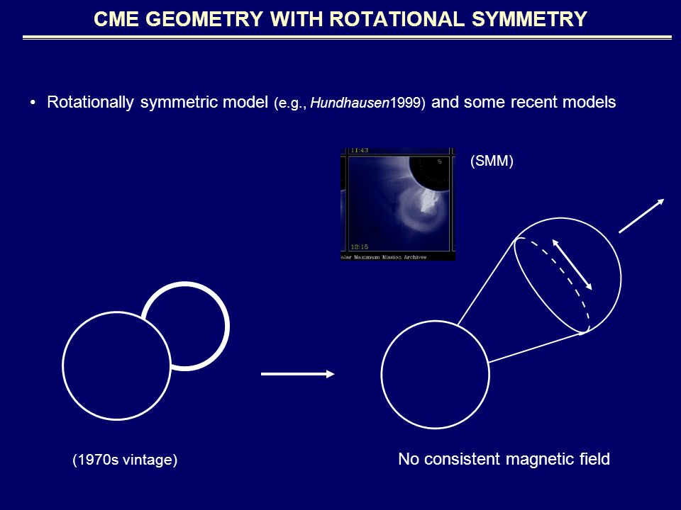 Rotationally symmetric model (e.g., Hundhausen1999) and some recent models (SMM) (1970s vintage) No consistent magnetic field CME GEOMETRY WITH ROTATIONAL SYMMETRY