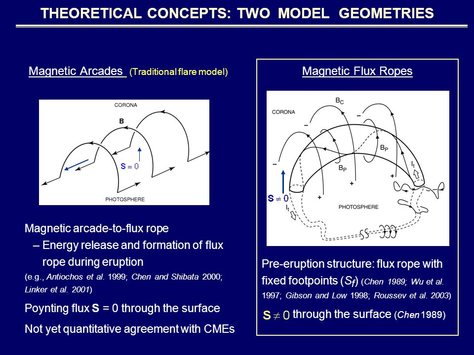 GEOMETRICAL ASSUMPTIONS The scaling law: most directly given in quantities of flux rope (Z, S f, Z max, Z * ) Relationship between CME, prominence, and flux rope quantities –CME leading edge (LE): Z LE = Z + 2a a –Prominence LE: Z = Z p – a –Prominence footpoints: S p = S f – 2a f Observed quantities: –Sp, Zp, Zpmax Calculate: –S f (S p, a f ) –Z max (Z pmax, a a )
