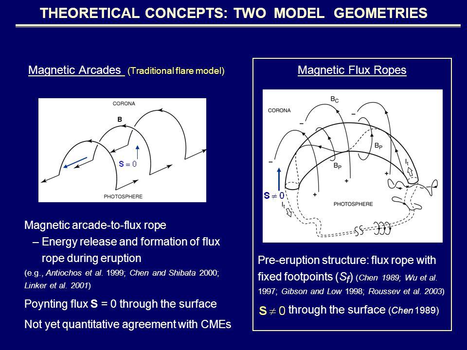 COMPARISON WITH LASCO DATA Fits morphology and dynamics Fits non-trivial speed / acceleration profiles 11 events published [Krall et al., 2001 (ApJ)] Chen et al.