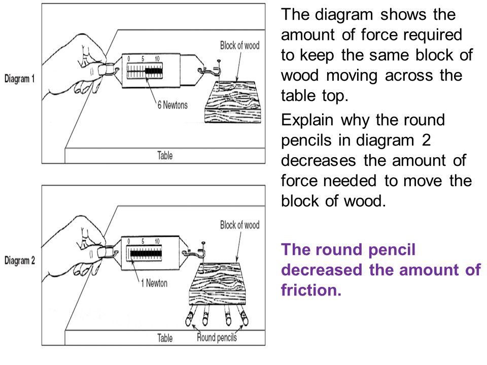 The diagram shows the amount of force required to keep the same block of wood moving across the table top.