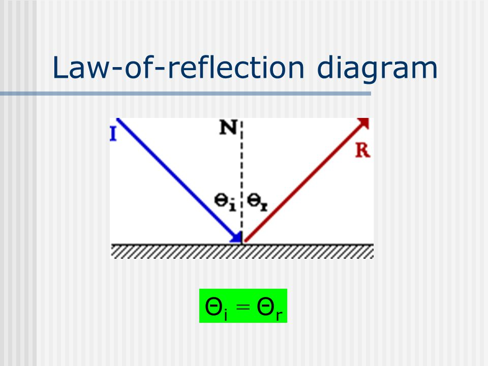 Law-of-reflection diagram Θ i = Θ r