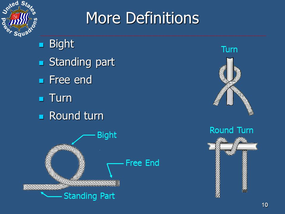 10 Bight Bight Standing part Standing part Free end Free end Turn Turn Round turn Round turn Round Turn Turn Free End More Definitions Bight Standing Part