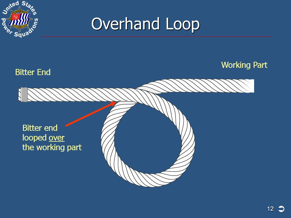12 Overhand Loop Bitter end looped over the working part Bitter End Working Part 