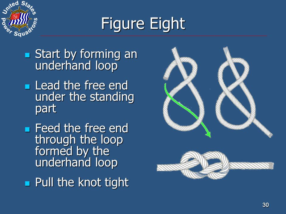 30 Start by forming an underhand loop Start by forming an underhand loop Lead the free end under the standing part Lead the free end under the standing part Feed the free end through the loop formed by the underhand loop Feed the free end through the loop formed by the underhand loop Pull the knot tight Pull the knot tight Figure Eight