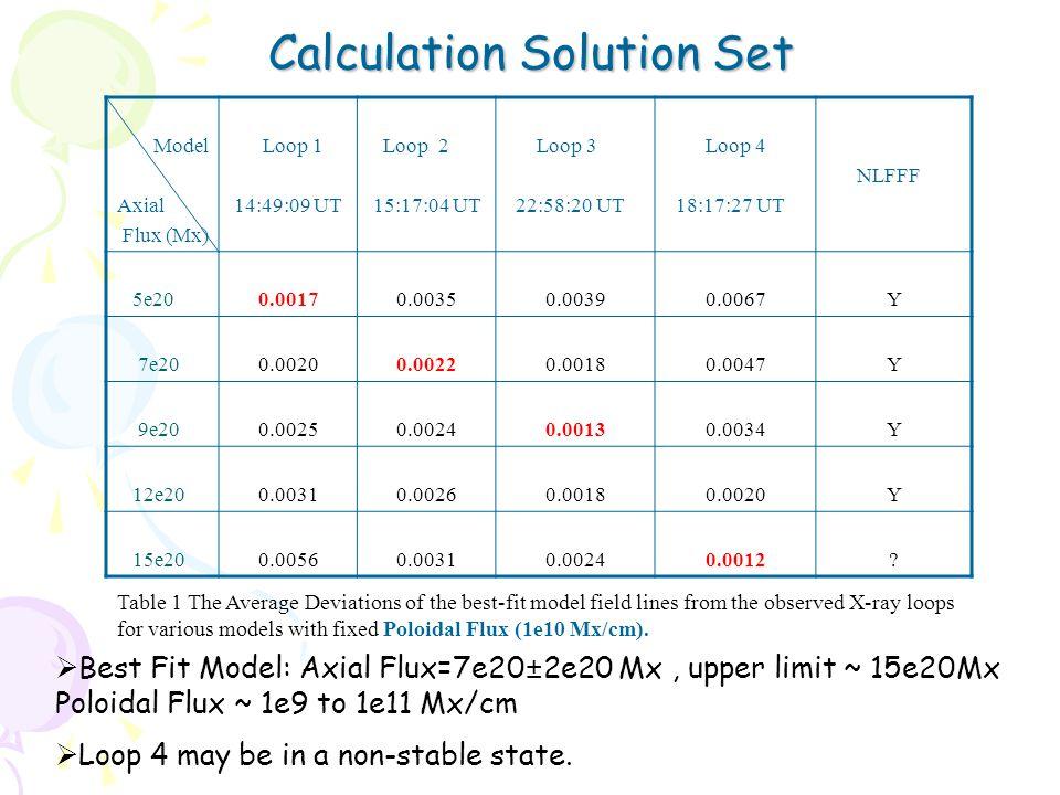Model Axial Flux (Mx) Loop 1 14:49:09 UT Loop 2 15:17:04 UT Loop 3 22:58:20 UT Loop 4 18:17:27 UT NLFFF 5e200.00170.00350.00390.0067Y 7e200.00200.00220.00180.0047Y 9e200.00250.00240.00130.0034Y 12e200.00310.00260.00180.0020Y 15e200.00560.00310.00240.0012.