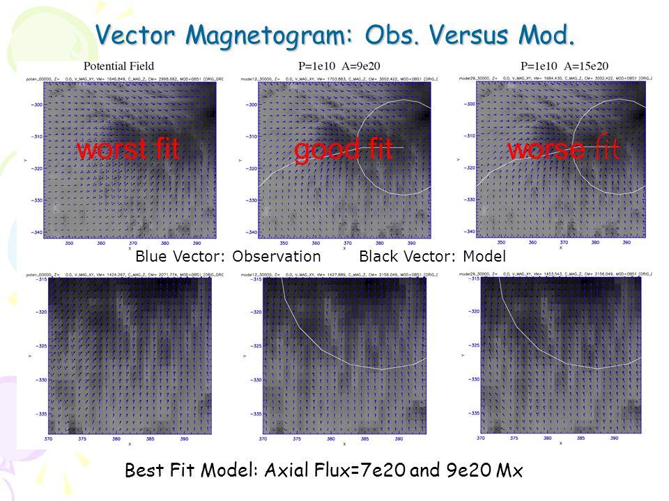 Vector Magnetogram: Obs. Versus Mod.