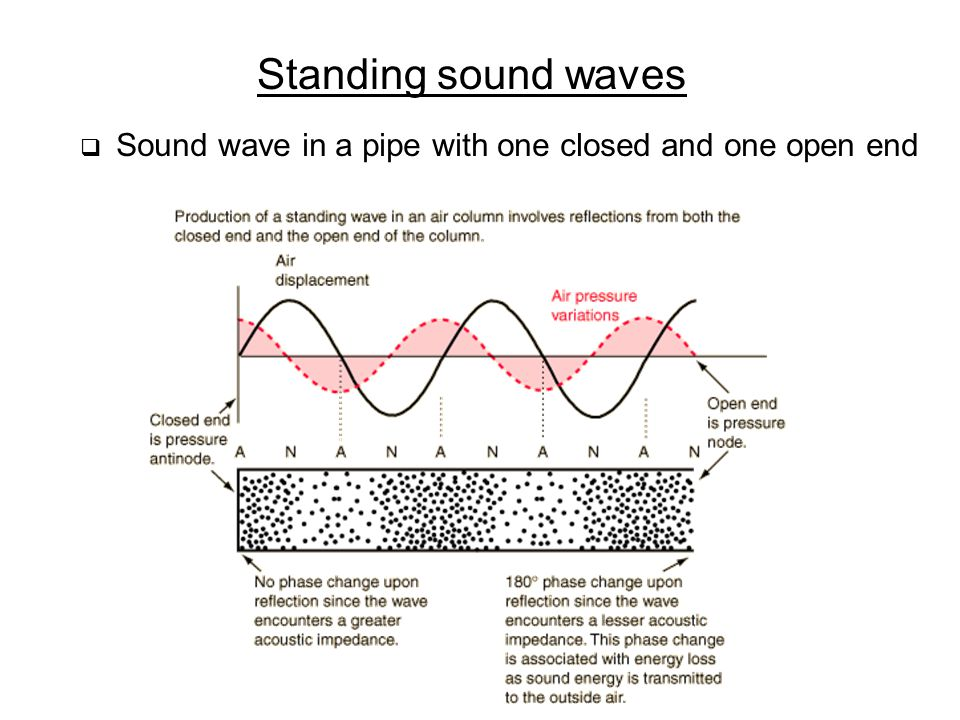 Standing sound waves  Sound wave in a pipe with one closed and one open end