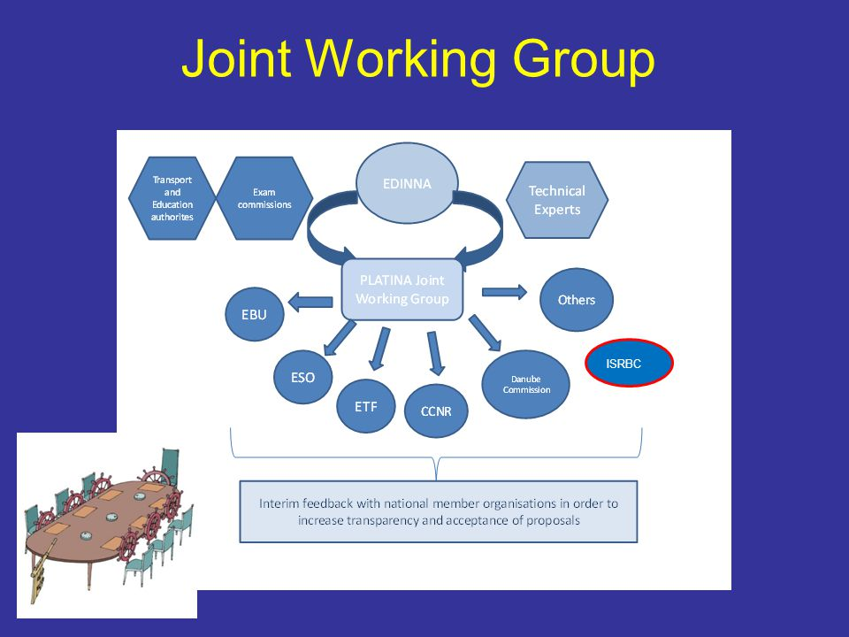 Joint Working Group ISRBC