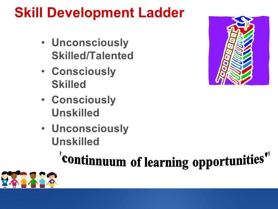 Skill Development Ladder Unconsciously Skilled/Talented Consciously Skilled Consciously Unskilled Unconsciously Unskilled